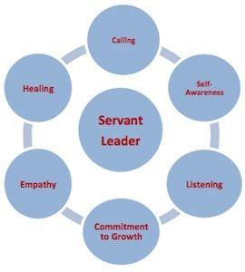 Essay on good leadership qualities